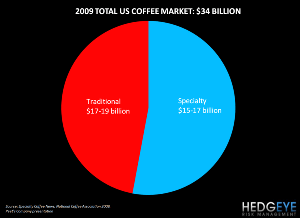 A BUBBLE IN COFFEE STOCKS? - COFFEE MARKET
