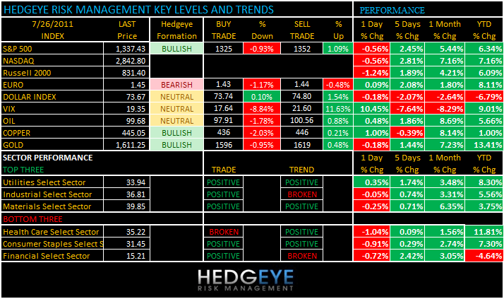 THE HEDGEYE DAILY OUTLOOK - levels 726