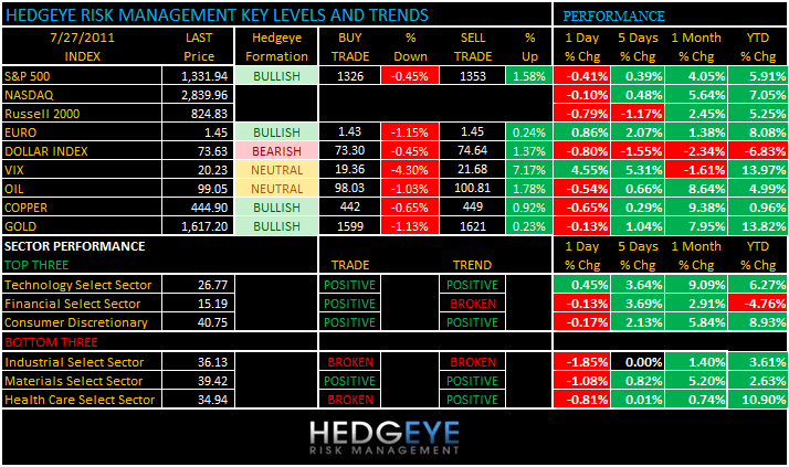 THE HEDGEYE DAILY OUTLOOK - levels 727