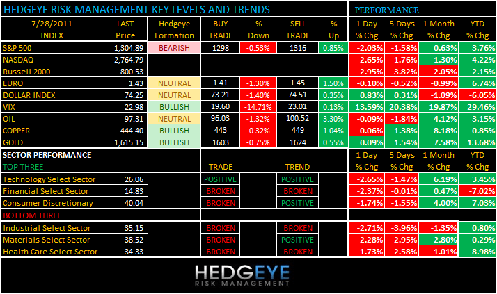 THE HEDGEYE DAILY OUTLOOK - levels 728