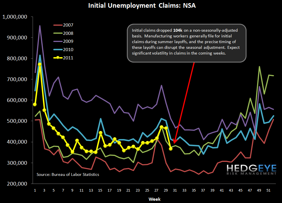 INITIAL JOBLESS CLAIMS IMPROVEMENT LIKELY TO REVERSE - NSA