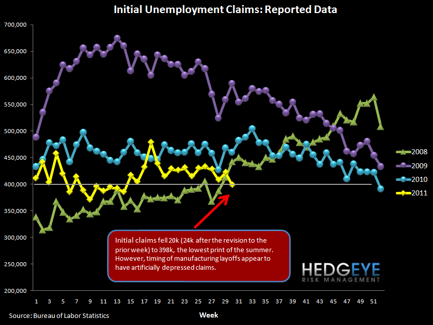 INITIAL JOBLESS CLAIMS IMPROVEMENT LIKELY TO REVERSE - reported