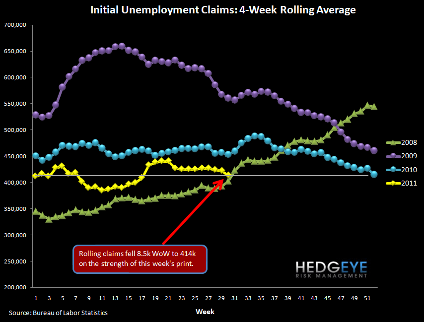 INITIAL JOBLESS CLAIMS IMPROVEMENT LIKELY TO REVERSE - rolling