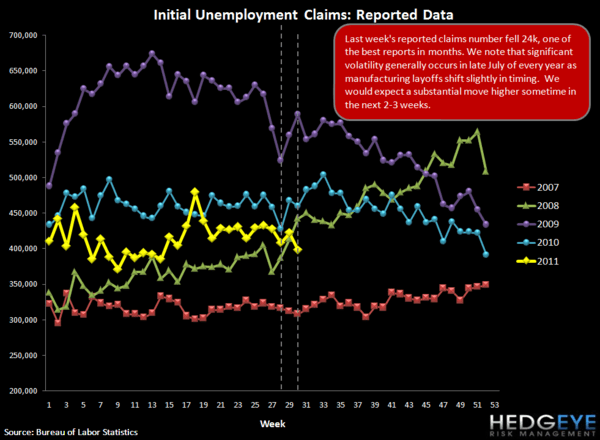 INITIAL JOBLESS CLAIMS IMPROVEMENT LIKELY TO REVERSE - seasonality