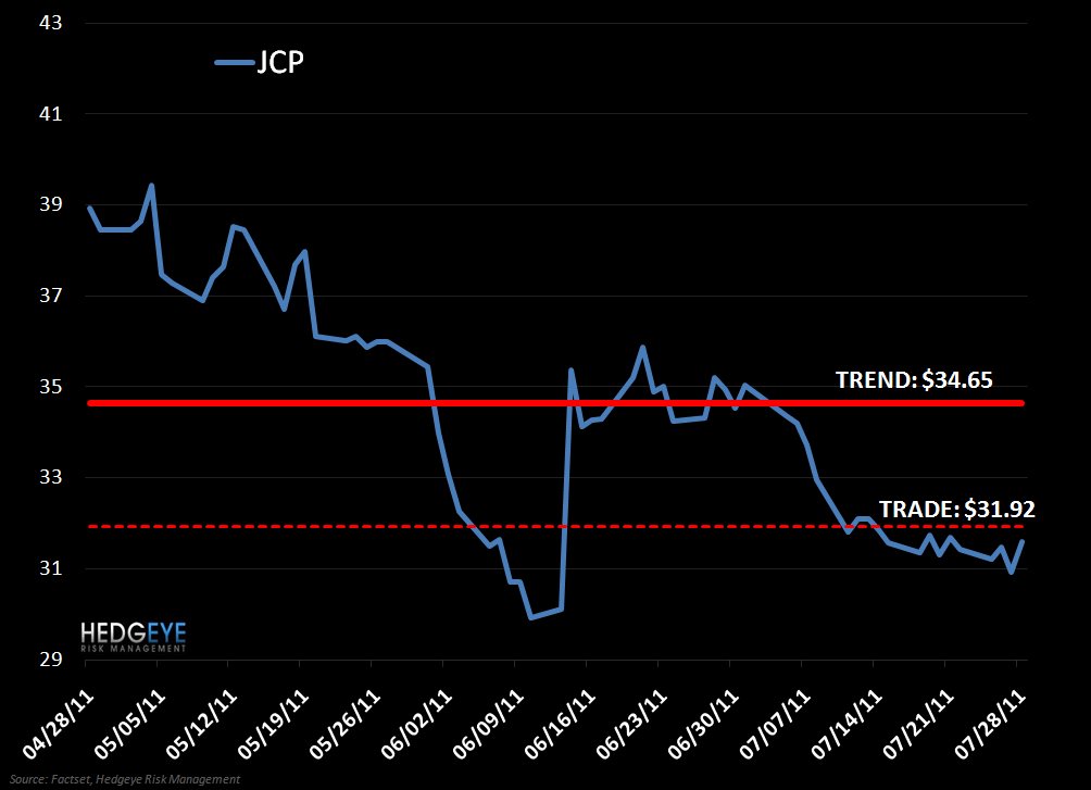 JCP: Shorting, Again… - JCP SNAG