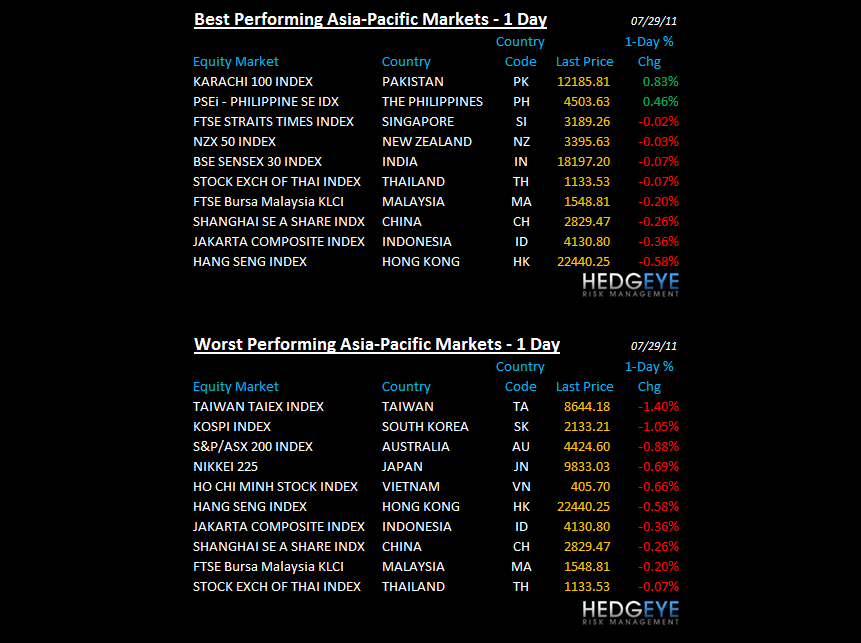 THE HEDGEYE DAILY OUTLOOK - Asia Pacific