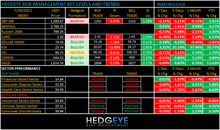 THE HEDGEYE DAILY OUTLOOK - levels 729