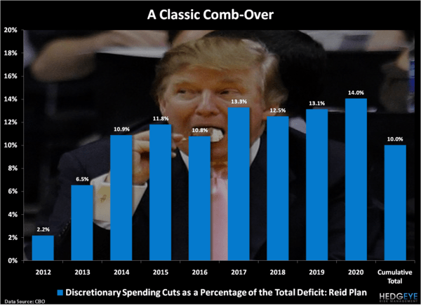 CHART OF THE DAY: The Congressional Comb-over - Chart of the Day