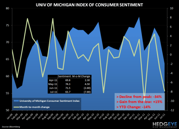CONSUMER CONFIDENCE FALLS IN JULY - umich sentiment july