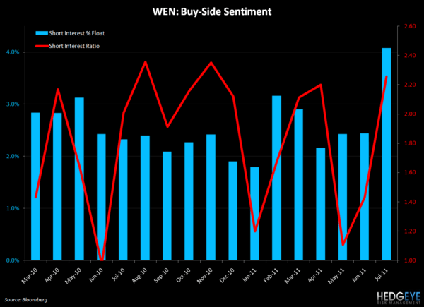 WEN - A SMOOTH TRANSITION FOR THE NEW BURGER? - WEN buyside sentiment