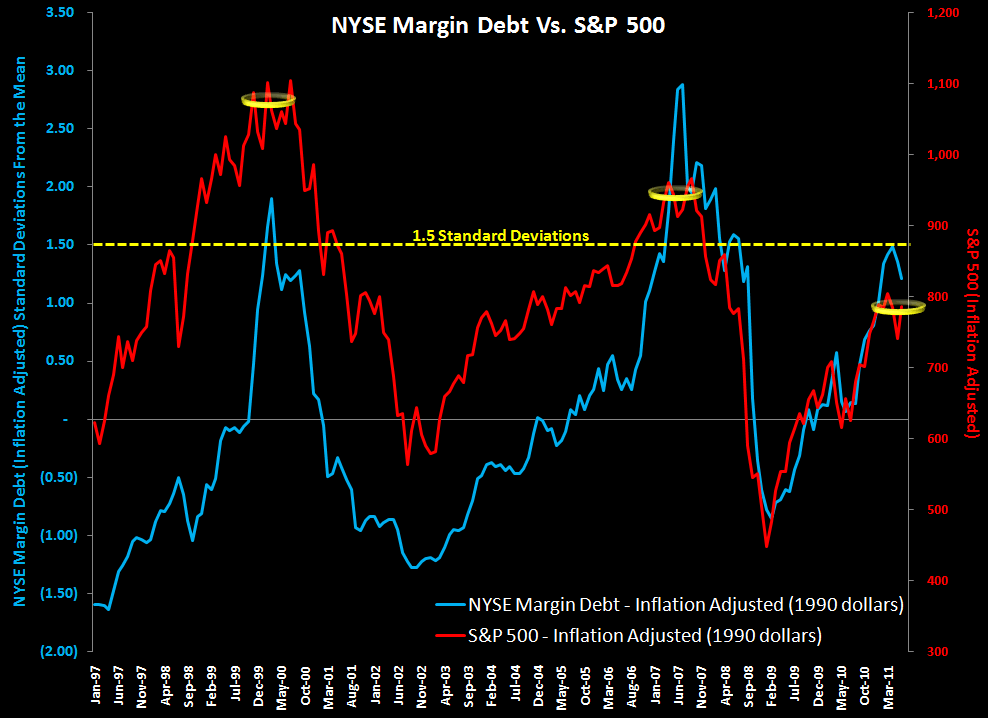 MONDAY MORNING RISK MONITOR: ITALIAN AND SPANISH SPREADS ARE THE KEY INDICATORS - margin debt