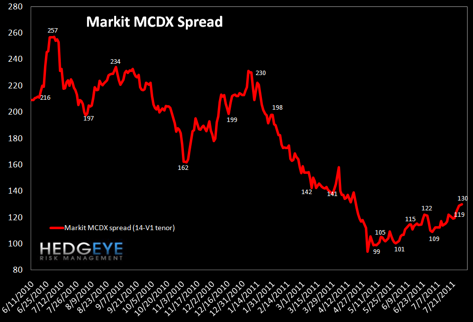 MONDAY MORNING RISK MONITOR: ITALIAN AND SPANISH SPREADS ARE THE KEY INDICATORS - mcdx