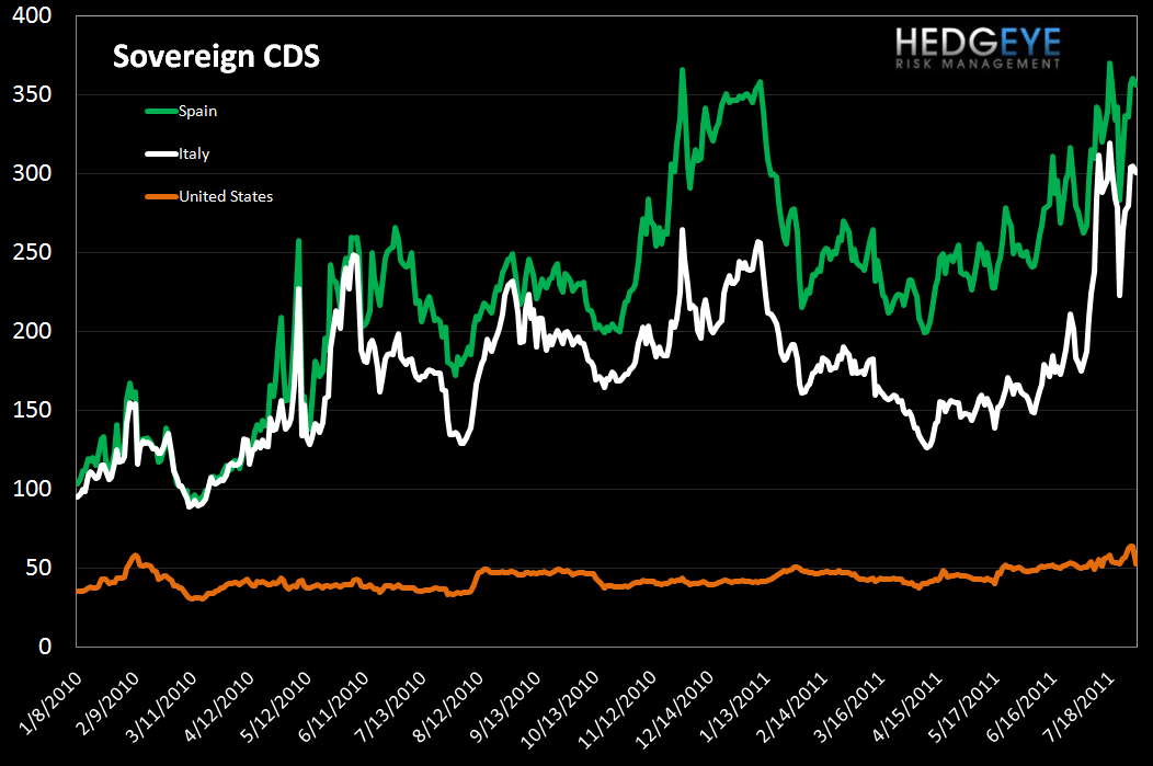 MONDAY MORNING RISK MONITOR: ITALIAN AND SPANISH SPREADS ARE THE KEY INDICATORS - sov cds 2