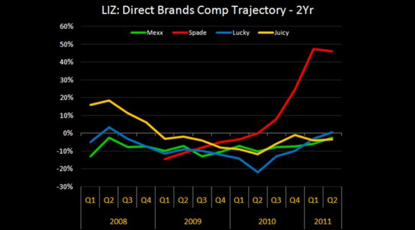 LIZ: Get in While You Can - 2 yr comp trajectory
