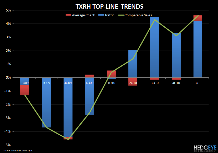 TXRH: LOOKING AHEAD TO EARNINGS AMC - txrh q1