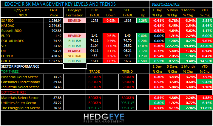 THE HEDGEYE DAILY OUTLOOK - levels 82