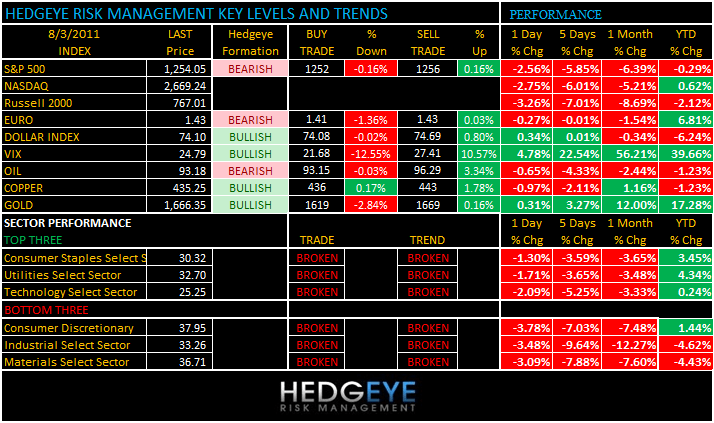 THE HEDGEYE DAILY OUTLOOK - levels 83