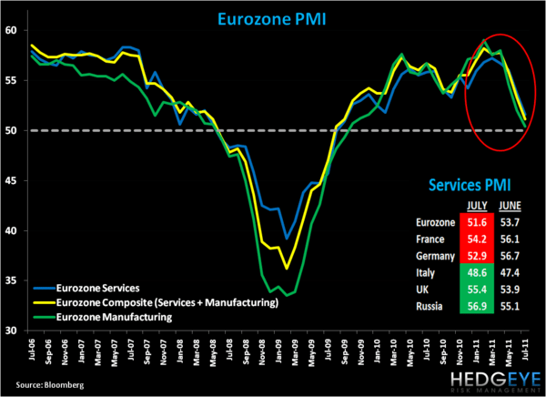 European Round-Up: PMI Services Fall; Swiss Rate Cut; EUR-USD Levels - 1. PMI Services