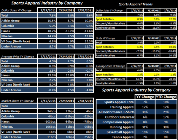 Solid End To July for Sports Apparel - chart1