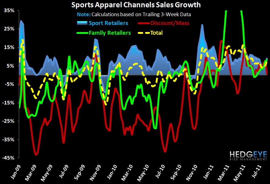 Solid End To July for Sports Apparel - chart4