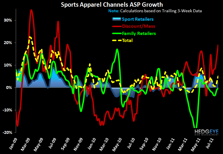 Solid End To July for Sports Apparel - chart5