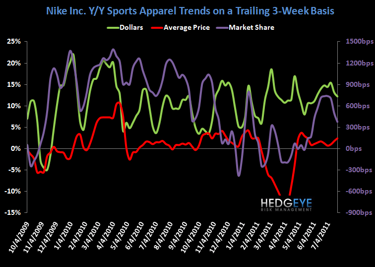 Solid End To July for Sports Apparel - chart 3