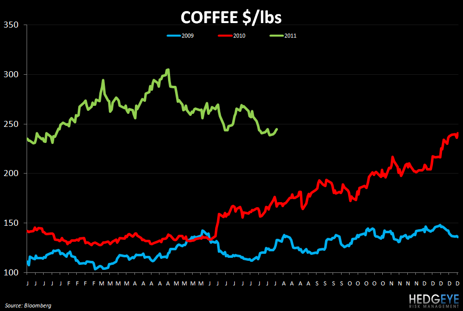 WEEKLY COMMODITY MONITOR: PEET, SBUX, GMCR, RRGB, JACK, WEN, EAT, MRT, AFCE - coffee 83