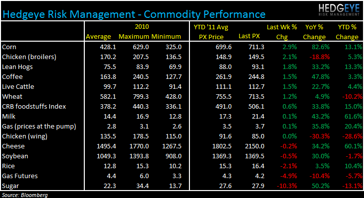 WEEKLY COMMODITY MONITOR: PEET, SBUX, GMCR, RRGB, JACK, WEN, EAT, MRT, AFCE - commod 83