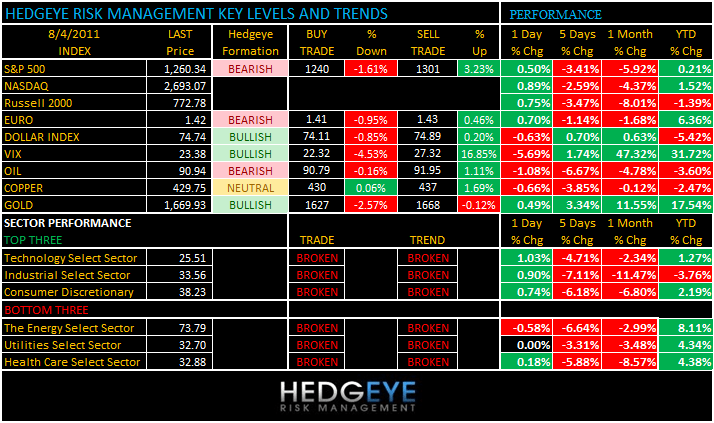 THE HEDGEYE DAILY OUTLOOK - levels 84