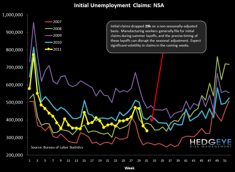 INITIAL CLAIMS CLOSE TO FLAT; 2-10 SPREAD GETS SQUEEZED - NSA