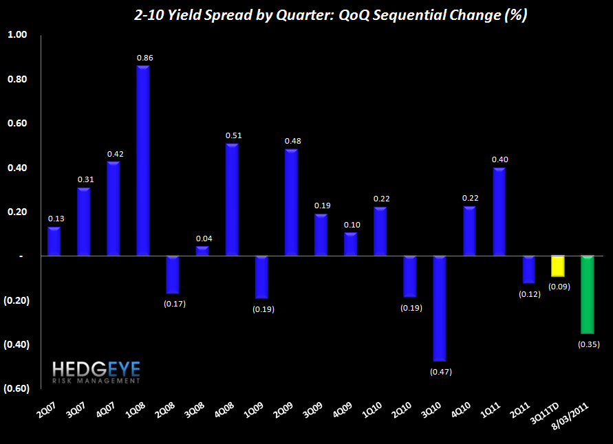 INITIAL CLAIMS CLOSE TO FLAT; 2-10 SPREAD GETS SQUEEZED - spreads QoQ