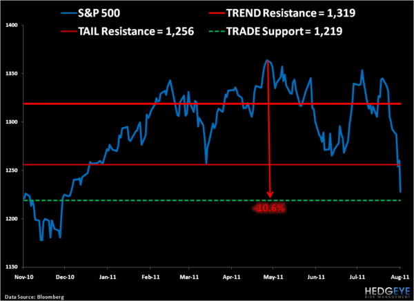 Drawdown Risk: SP500 Levels, Refreshed - SPX
