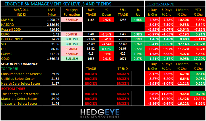 THE HEDGEYE DAILY OUTLOOK - levels 85