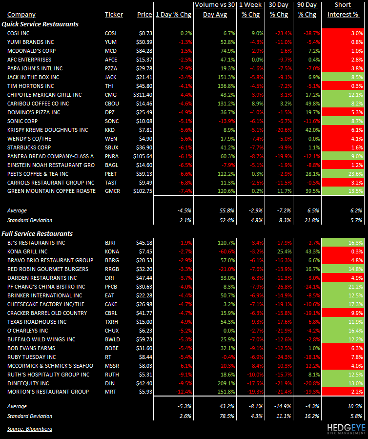 THE HBM: DNKN, BAGL, SBUX, WEN, RRGB, CEC, MSSR - stocks 85