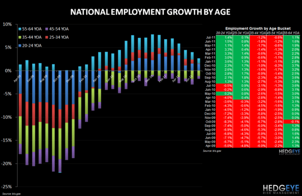 EMPLOYMENT DATA STAYS POSITIVE FOR RESTAURANT - Employment by Age