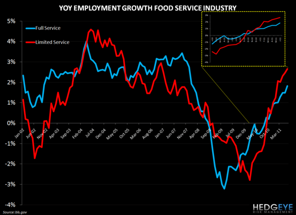 EMPLOYMENT DATA STAYS POSITIVE FOR RESTAURANT - employment food service