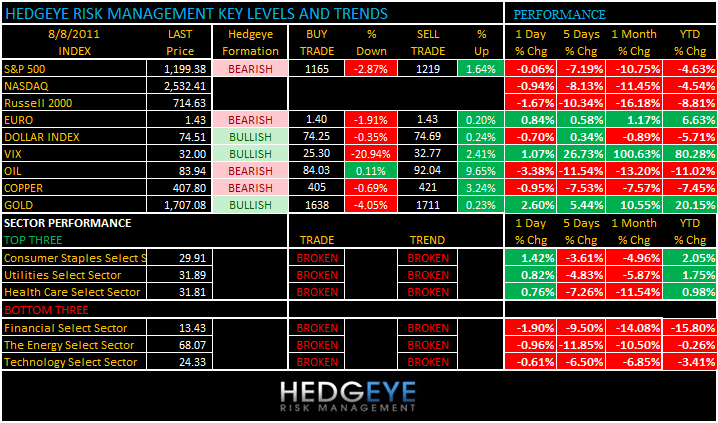THE HEDGEYE DAILY OUTLOOK - levels 88