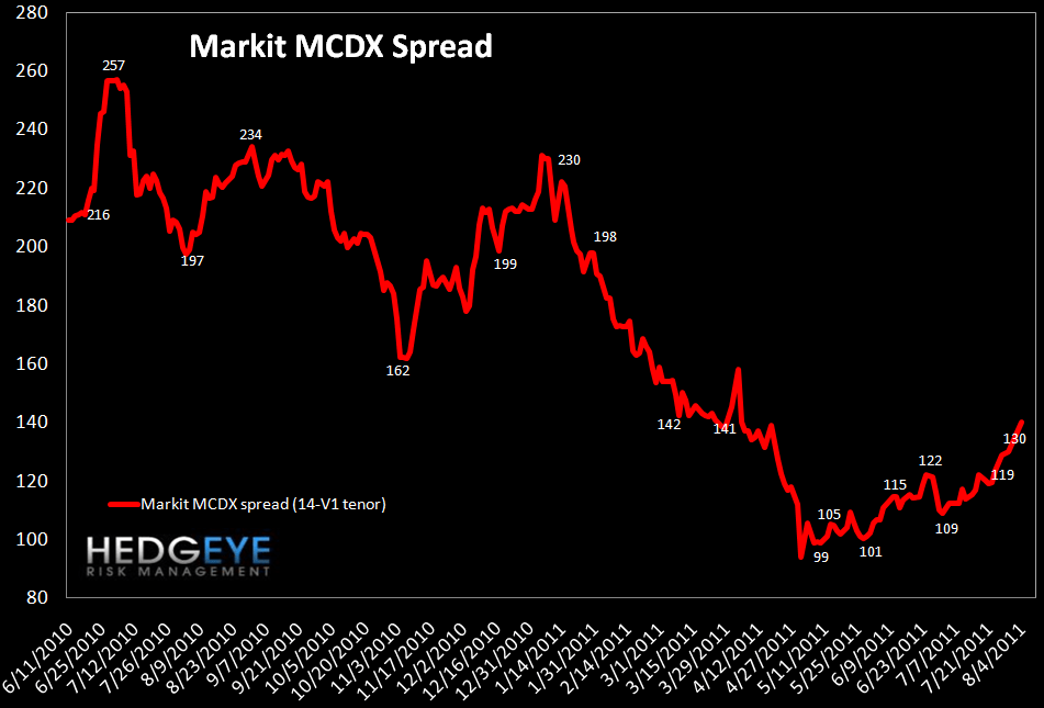 MONDAY MORNING RISK MONITOR: FRENCH SWAPS ARE THE KEY INDICATOR - MCDX
