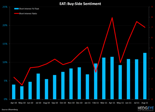 EAT - MOMENTUM IS AN IMPORTANT FORCE - EAT buy side sentiment