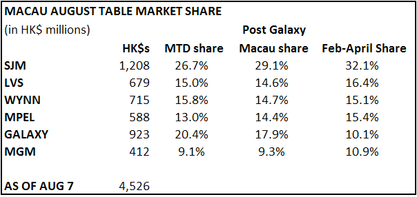 MACAU SLOWS A BIT FROM JULY - macau8