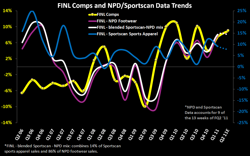 Change in FL/FINL Estimates Reflect Lackluster July  - FW FINL Comp 8 11