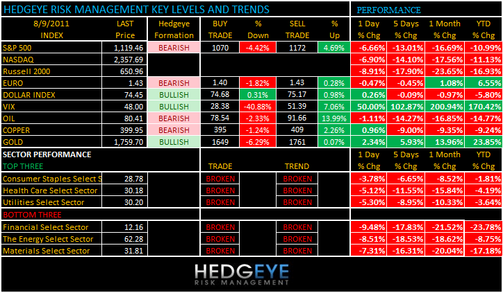 THE HEDGEYE DAILY OUTLOOK - levels 89