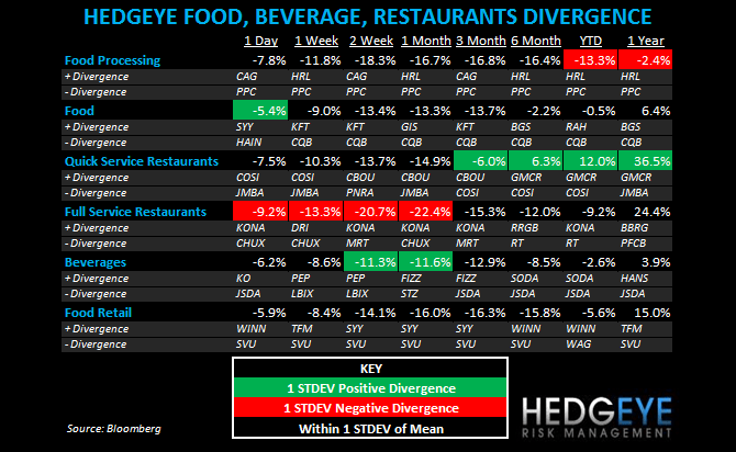 THE HBM: WEN, MCD, SBUX, YUM, BWLD, TXRH, CAKE - subsectors fbr