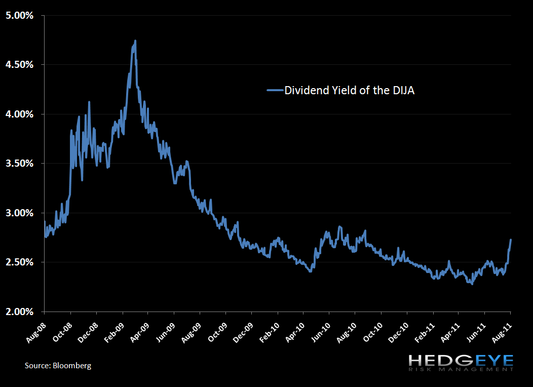 Is There Cheap Valuation Blood In the Streets? - Dividend Yields of the DIJA