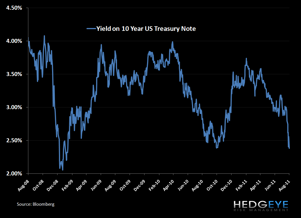 Is There Cheap Valuation Blood In the Streets? - Yield of US 10 Year Treasury Note