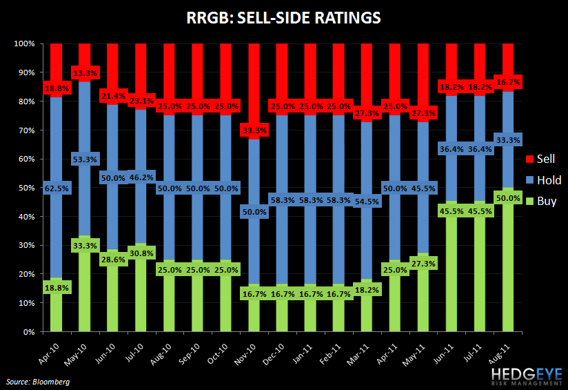 RRGB: UPSIDE SURPRISE - rrgb sell side rating