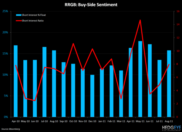 RRGB: UPSIDE SURPRISE - rrgb short interest