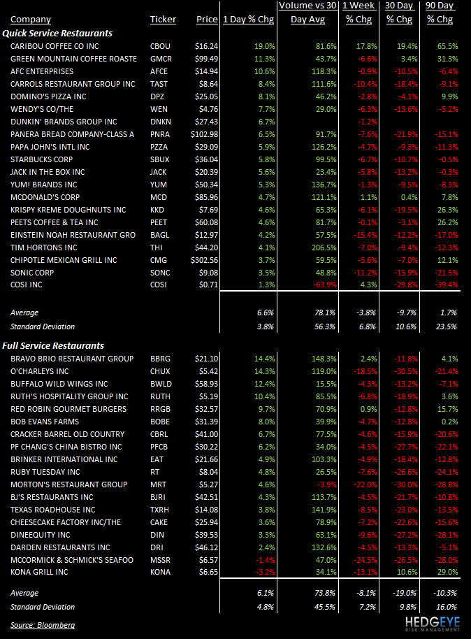 THE HBM: MCD, YUM, DPZ, RRGB, EAT - stocks 810