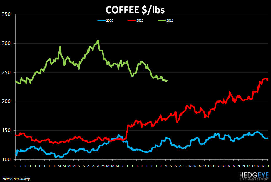 WEEKLY COMMODITY MONITOR: RRGB, JACK, WEN, MRT, AFCE, PEET, SBUX, GMCR - coffee 810