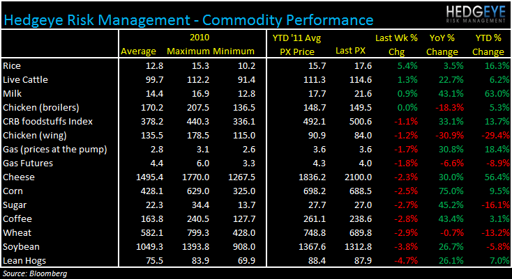 WEEKLY COMMODITY MONITOR: RRGB, JACK, WEN, MRT, AFCE, PEET, SBUX, GMCR - commod 810